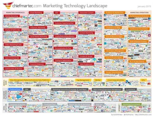 How to Find the Needle in the MarTech Stack