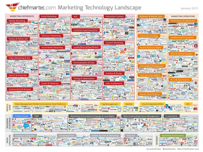 Marketing-Technology-Landscape-e1446477389827